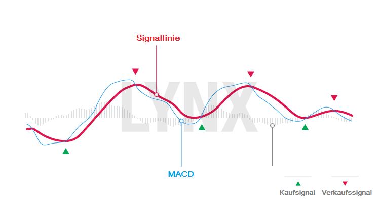 MACD-Indikator